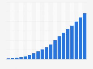 Statistik: B2C-E-Commerce-Umsatz in Deutschland 1999 bis 2014 und Prognose für 2015 (in Milliarden Euro) | Statista