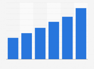 Statistik: Umsatz von Google weltweit in den Jahren 2002 bis 2014 (in Milliarden US-Dollar) | Statista